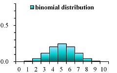 様々な確率分布(誰でも統計備忘録)